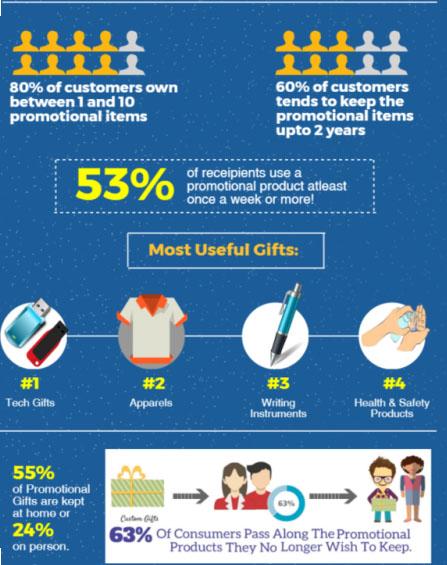 Los regalos publicitarios que más mantienen los clientes