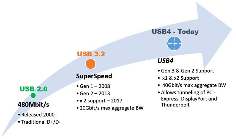 Características del usb 4.0